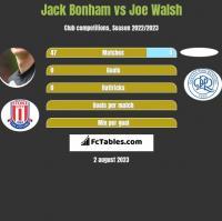 Jack Bonham vs Joe Walsh h2h player stats