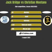 Jack Bridge vs Christian Montano h2h player stats