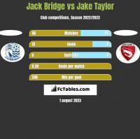Jack Bridge vs Jake Taylor h2h player stats