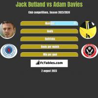 Jack Butland vs Adam Davies h2h player stats