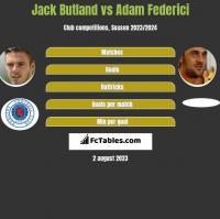 Jack Butland vs Adam Federici h2h player stats