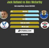 Jack Butland vs Alex McCarthy h2h player stats
