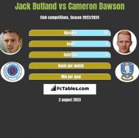 Jack Butland vs Cameron Dawson h2h player stats