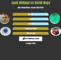 Jack Butland vs David Raya h2h player stats