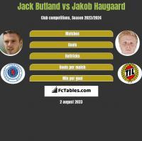 Jack Butland vs Jakob Haugaard h2h player stats