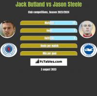 Jack Butland vs Jason Steele h2h player stats