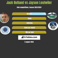 Jack Butland vs Jayson Leutwiler h2h player stats