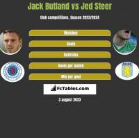 Jack Butland vs Jed Steer h2h player stats