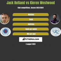 Jack Butland vs Kieren Westwood h2h player stats