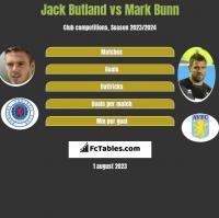 Jack Butland vs Mark Bunn h2h player stats