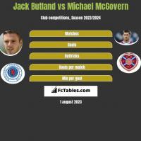 Jack Butland vs Michael McGovern h2h player stats