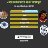 Jack Butland vs Neil Etheridge h2h player stats