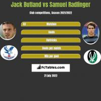 Jack Butland vs Samuel Radlinger h2h player stats