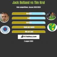 Jack Butland vs Tim Krul h2h player stats
