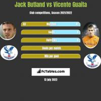 Jack Butland vs Vicente Guaita h2h player stats