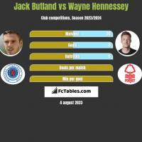 Jack Butland vs Wayne Hennessey h2h player stats