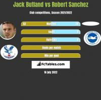 Jack Butland vs Robert Sanchez h2h player stats