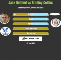 Jack Butland vs Bradley Collins h2h player stats