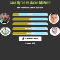 Jack Byrne vs Aaron McEneff h2h player stats