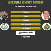 Jack Byrne vs Andre Geraldes h2h player stats