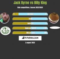 Jack Byrne vs Billy King h2h player stats