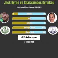 Jack Byrne vs Charalampos Kyriakou h2h player stats