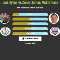 Jack Byrne vs Conor James McCormack h2h player stats