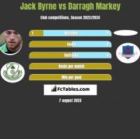 Jack Byrne vs Darragh Markey h2h player stats