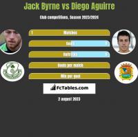 Jack Byrne vs Diego Aguirre h2h player stats