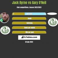 Jack Byrne vs Gary O'Neil h2h player stats