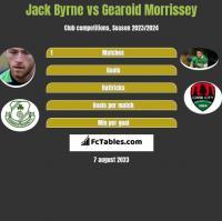 Jack Byrne vs Gearoid Morrissey h2h player stats