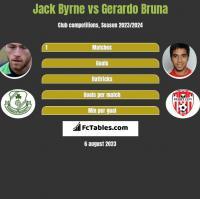 Jack Byrne vs Gerardo Bruna h2h player stats