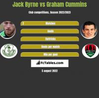 Jack Byrne vs Graham Cummins h2h player stats