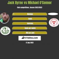 Jack Byrne vs Michael O'Connor h2h player stats