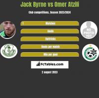 Jack Byrne vs Omer Atzili h2h player stats