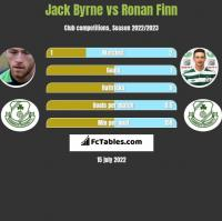Jack Byrne vs Ronan Finn h2h player stats