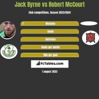 Jack Byrne vs Robert McCourt h2h player stats