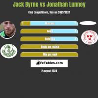 Jack Byrne vs Jonathan Lunney h2h player stats