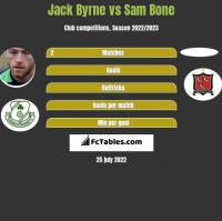 Jack Byrne vs Sam Bone h2h player stats