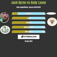 Jack Byrne vs Andy Lyons h2h player stats