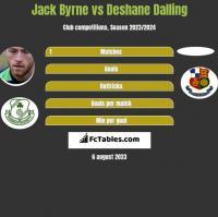 Jack Byrne vs Deshane Dalling h2h player stats