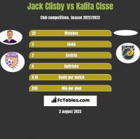 Jack Clisby vs Kalifa Cisse h2h player stats