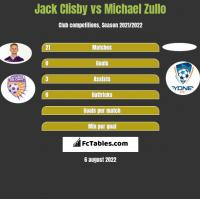 Jack Clisby vs Michael Zullo h2h player stats