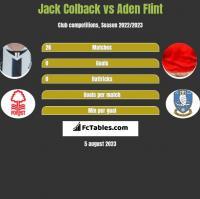 Jack Colback vs Aden Flint h2h player stats