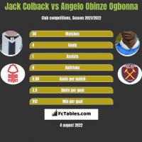 Jack Colback vs Angelo Obinze Ogbonna h2h player stats