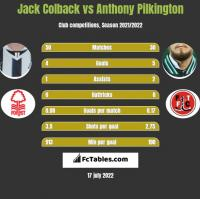 Jack Colback vs Anthony Pilkington h2h player stats