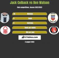 Jack Colback vs Ben Watson h2h player stats