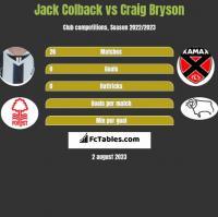 Jack Colback vs Craig Bryson h2h player stats