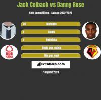 Jack Colback vs Danny Rose h2h player stats