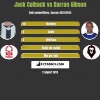 Jack Colback vs Darron Gibson h2h player stats